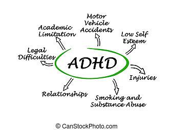 ADHD effects
