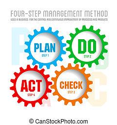 administración calidad, sistema, plan