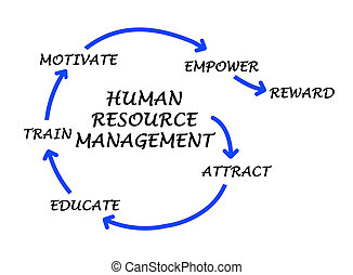 administration, resurs, mänsklig