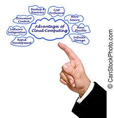 Advantage of Cloud Computing