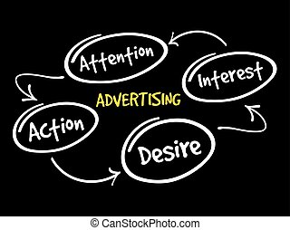 Advertising business mind map