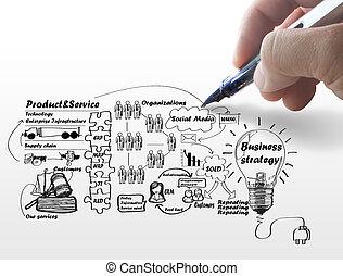 affär, bearbeta, idé, hand, bord, teckning