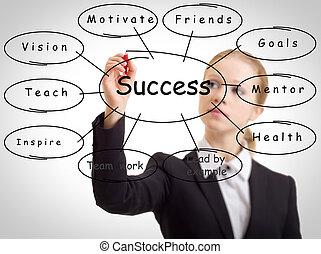 affärsverksamhet kvinna, och, den, begrepp, av, framgång