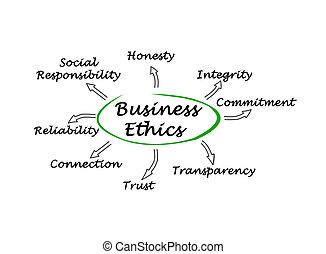 affärsverksamhet moral