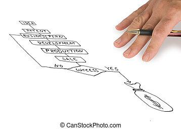 affärsverksamhet planera, presentation