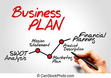 affärsverksamhet planera, timeline
