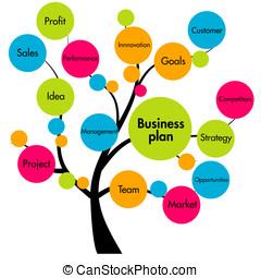 affärsverksamhet planera, träd