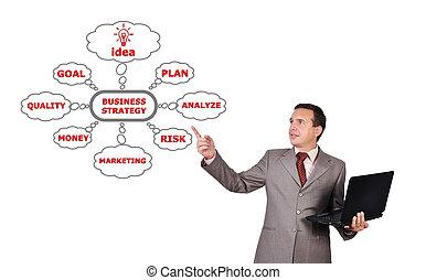 affärsverksamhet strategi
