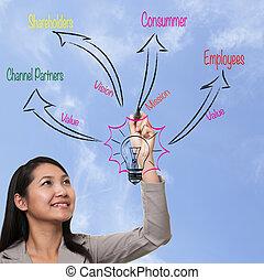 affaires femme, processus, commercialisation, stratégie, 3.0, modèle, dessin