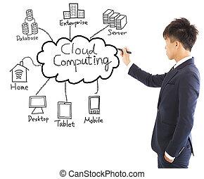 affari, calcolare, grafico, disegno, nuvola, uomo