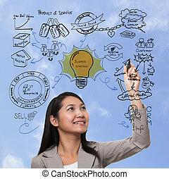 affari donna, processo, marketing, marca, strategia, pensare