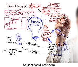 affari, processo, idea, asse, disegno, uomo