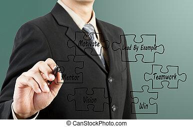 affari, uomo affari, disegno, successo, mano