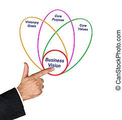 affari, visione