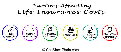 affecting, ζωή , δικαστικά έξοδα , ασφάλεια , παράγοντες