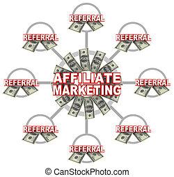 affiliate, marketing, collegato, collegamenti, di, referrals, e, soldi