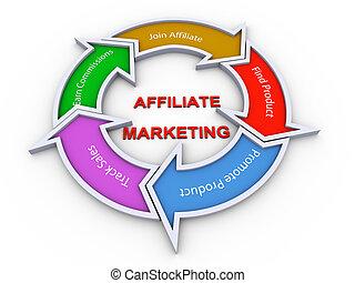 Affiliate marketing flowchart - 3d colorful flow chart...