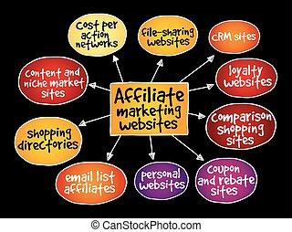 Affiliate marketing websites mind map concept background
