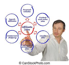affiliate sites