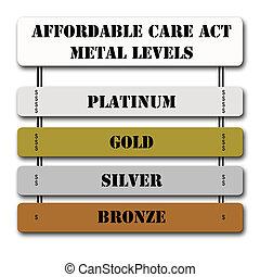 affordable, aca, metal, níveis, ato, cuidado