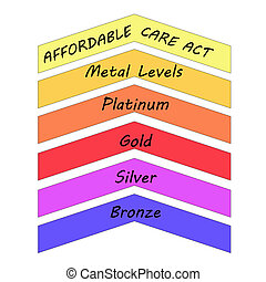 Affordable Care Act Metal Levels including Platinum, Gold,...