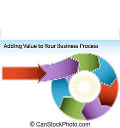 aggiungere, valore, grafico, affari