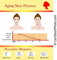 Aging skin process and preventive tipps, vector illustration