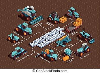agrícola, máquinas, isometric, fluxograma