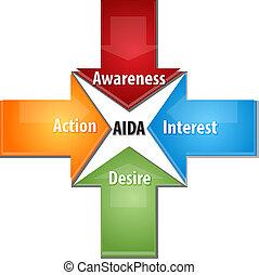 AIDA business diagram illustration
