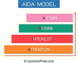 AIDA Model with Attention, Interest, Desire and Action