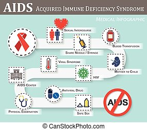 AIDS infographics ( roadmap of AIDS transmission , symptoms...