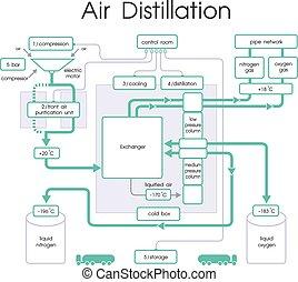 Air Distillation chart vector, Illustration.