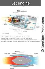 Airplane jet engine