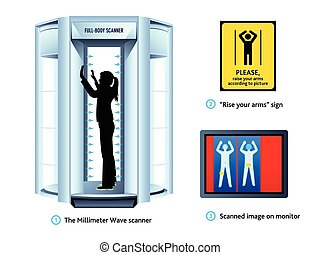 Airport body scanner - Airport full-body scanner, sign and...