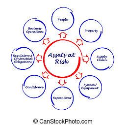 aktywa, na, ryzyko