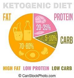 alacsony, szénhidrát, diéta