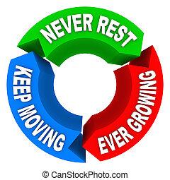 aldrig, vila, vänta, gripande, någonsin, växande, cykel,...