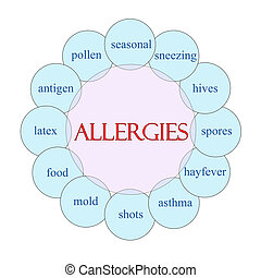 alergias, conceito, palavra,  circular