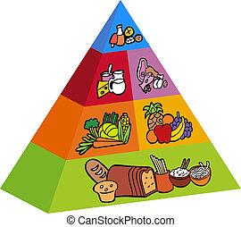 alimento, itens, piramide, 3d