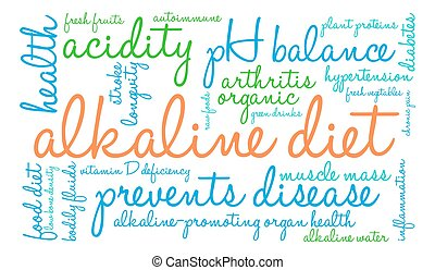 Alkaline Diet Word Cloud
