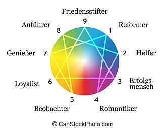 allemand, blanc, enneagram, types
