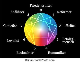 allemand, enneagram, noir, types