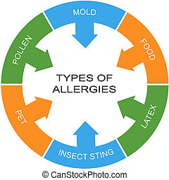allergies, cercle, concept, mot, types