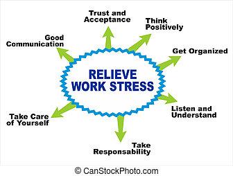 alleviare, stress, lavoro