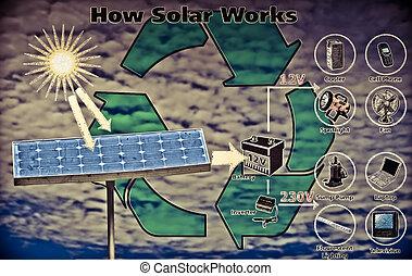 Alternative Energy, Concept