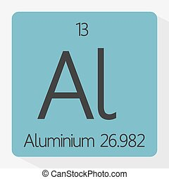 Vector illustration of the aluminium sign from the periodic system of elements