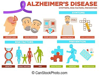 Alzheimer disease risk factor and prevention poster with text vector. Symptoms include words problem, hard to complete tasks, mood changes and memory loss. Can be gained by genetic and with age