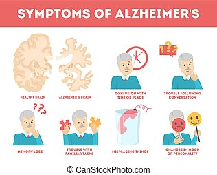 Alzheimer disease symptoms infographic. Memory loss and problem with brain. Mental health disorder. Old people disease. Isolated vector illustration in cartoon style