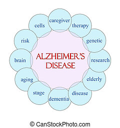 Alzheimer's Disease concept circular diagram in pink and blue with great terms such as therapy, genetic, research and more.