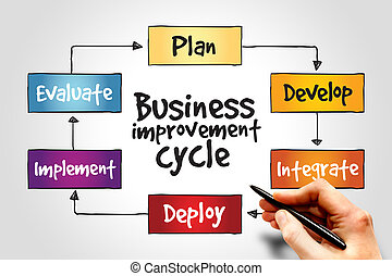 amélioration, business, cycle